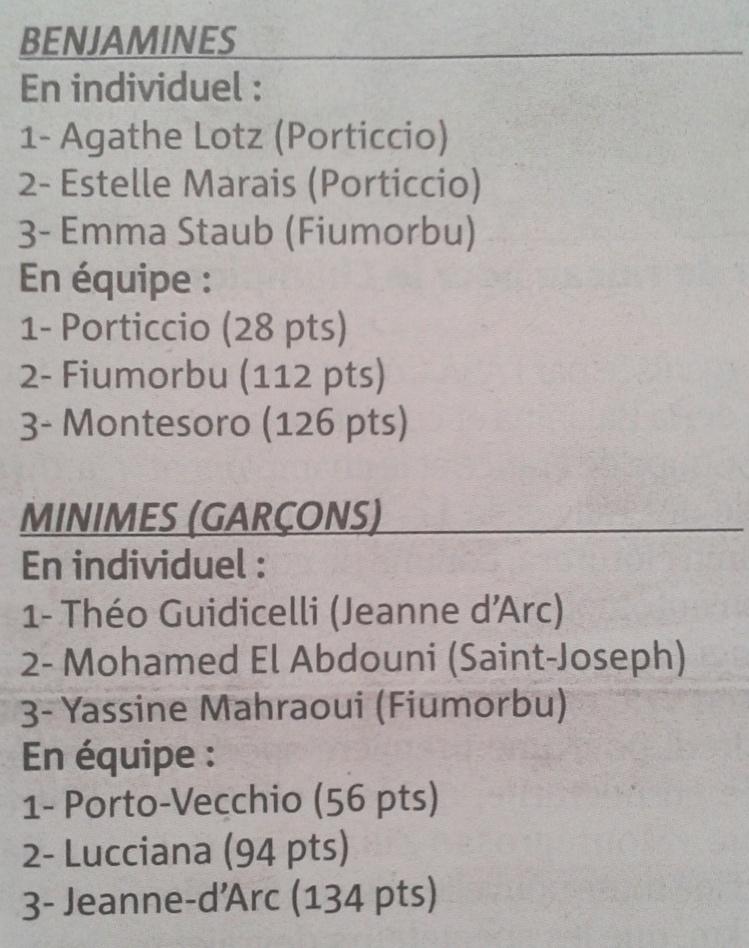 Cross de Corté (Décembre 2014) : Résultats !!