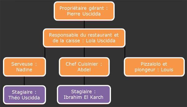 Initiation l activit de barman et au service en salle en restauration traditionnelle - Rapport de stage en cuisine ...