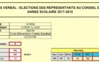 Résultats des élections 2017