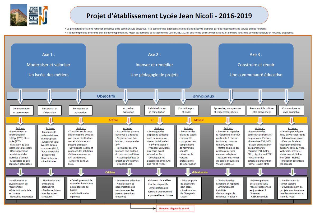 Projet d'établissement 2016-2019