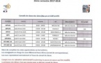 Conseils de classe 2ème semestre 2017-2018.